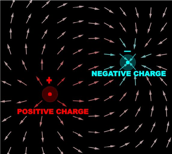 Form of Electric Field