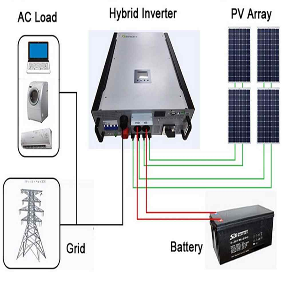 Hybrid inverter looks and connectivity